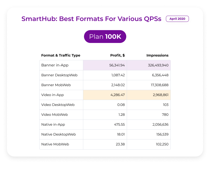 100k best performing ad formats