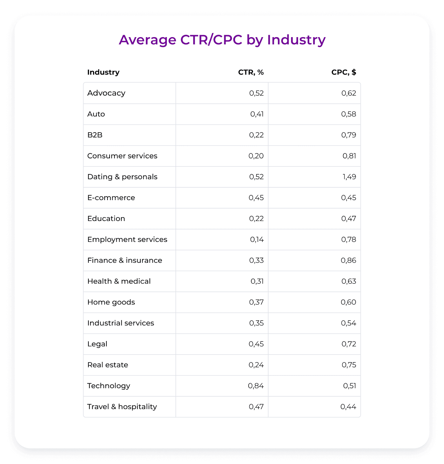 average CTR CPC by industry