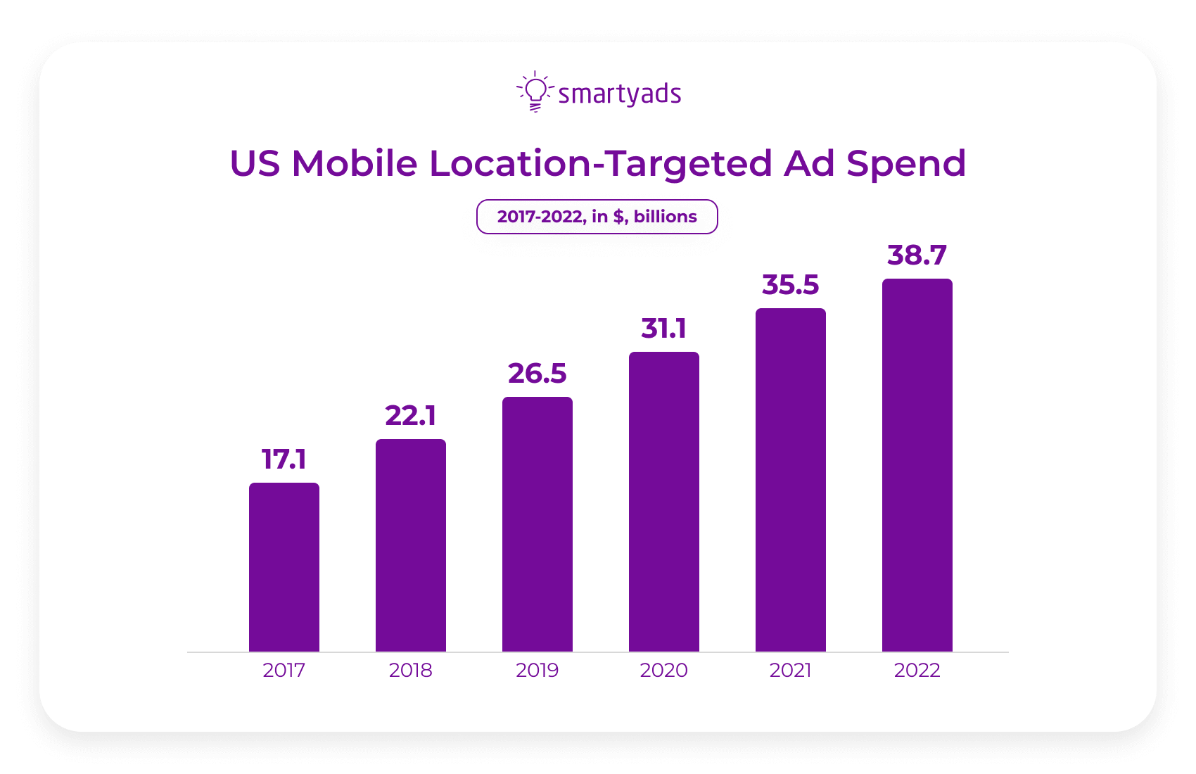 US mobile location targeted ad spend