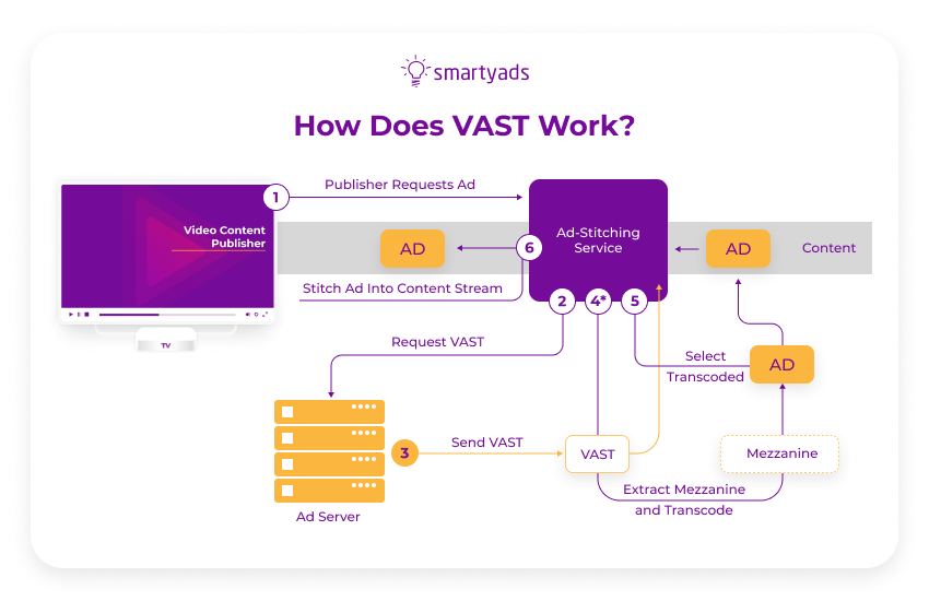how does VAST work