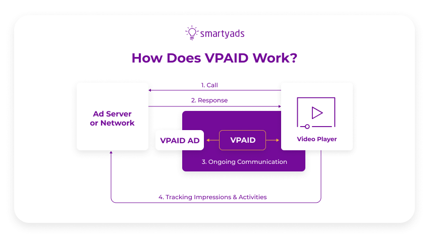 how does VPAID work