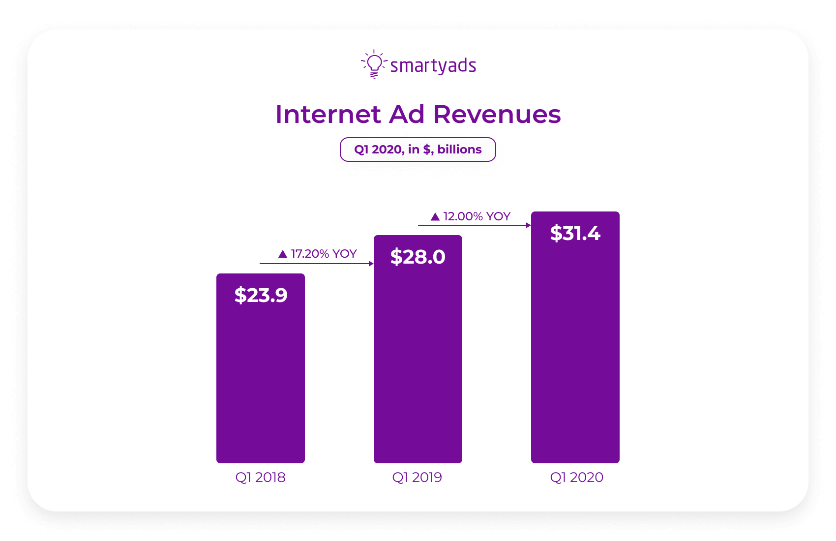 internet ad revenues