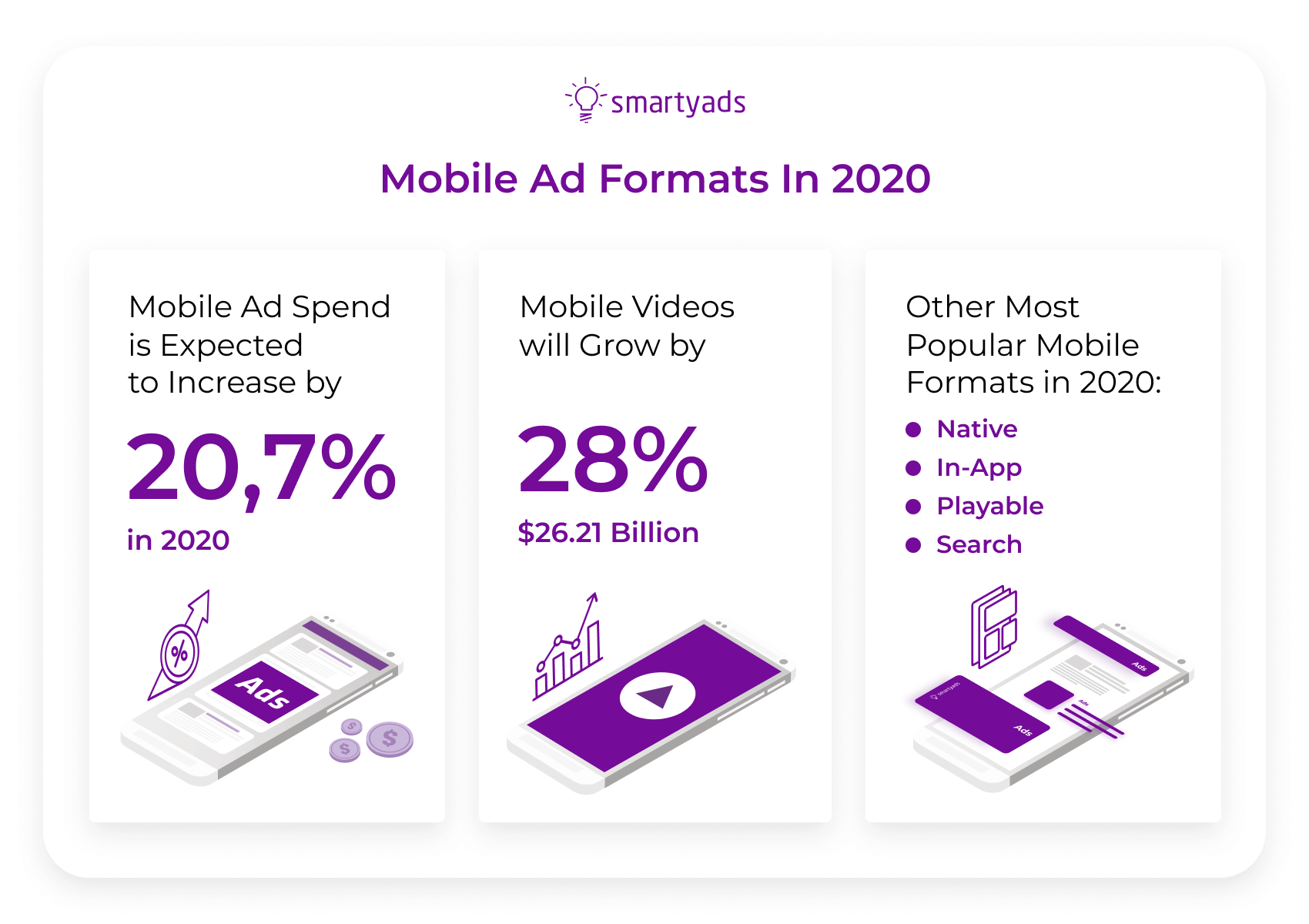 mobile ad formats 2020
