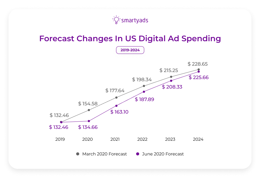 forecast mobile ad spending us