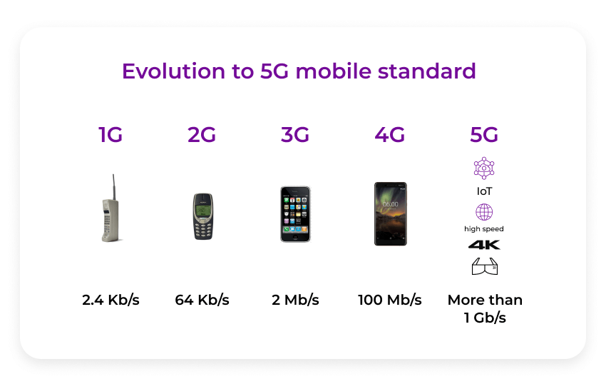 Evolution to 5g