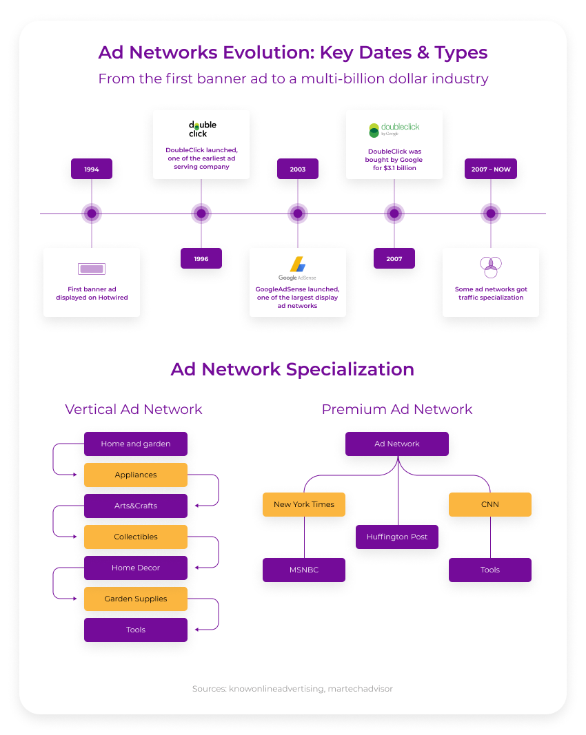 evolution-of-ad-network