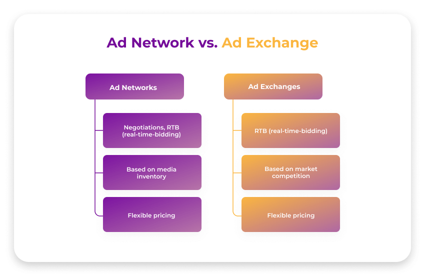 Ad Network vs Ad Exchange: An Ultimate Comparison Table