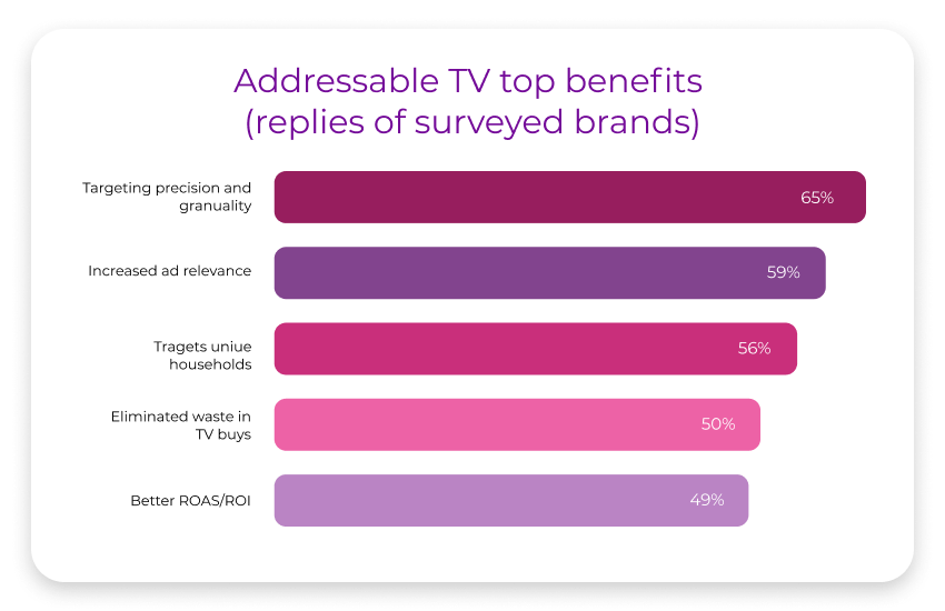 Addressable TV top benefits