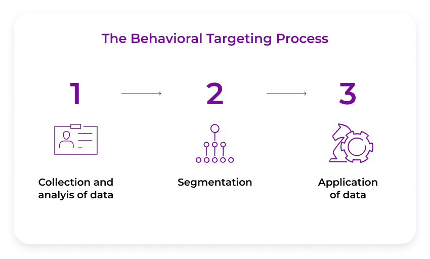 how-behavioral-targeting-works