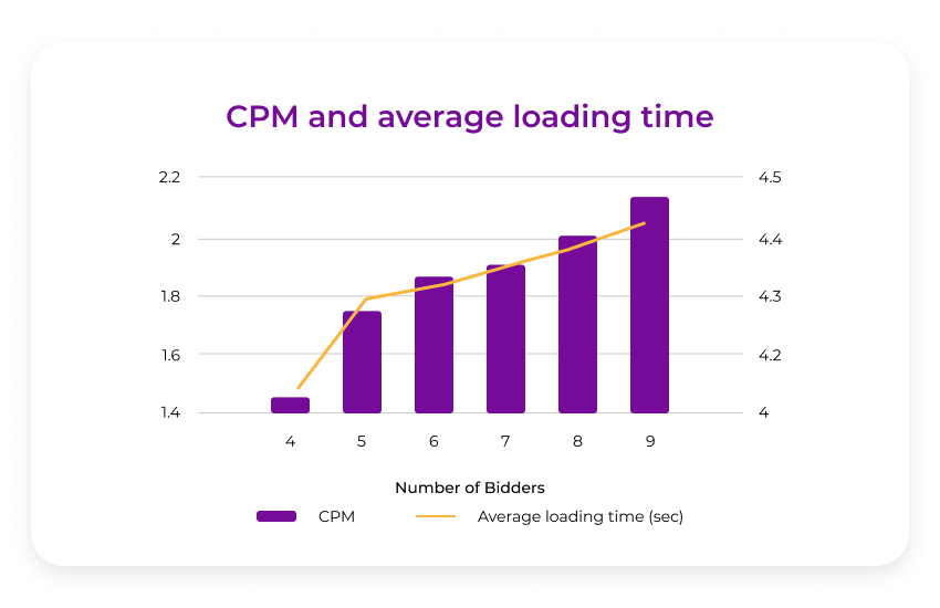 CPM and loading speed