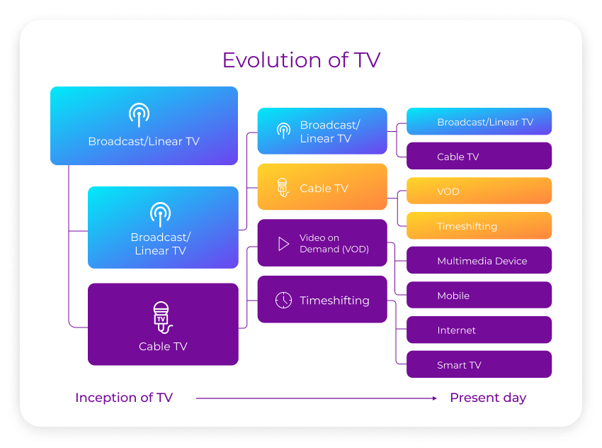 Connected TV evolution