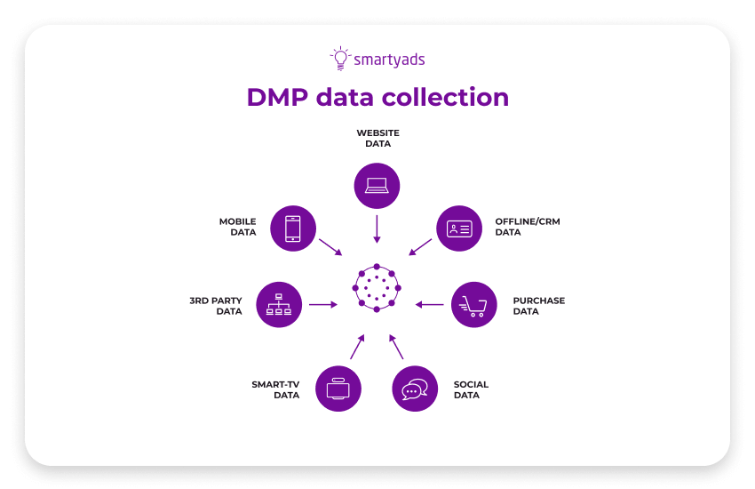What is a DMP? Things They Do for Marketing Campaigns