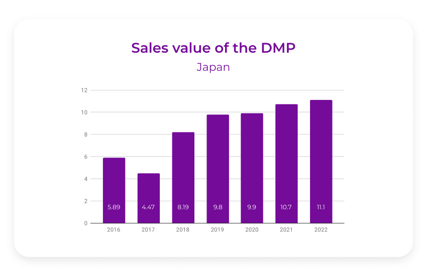 DMP sales value Japan