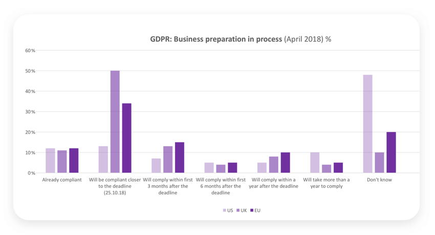 GDPR business preparation in process