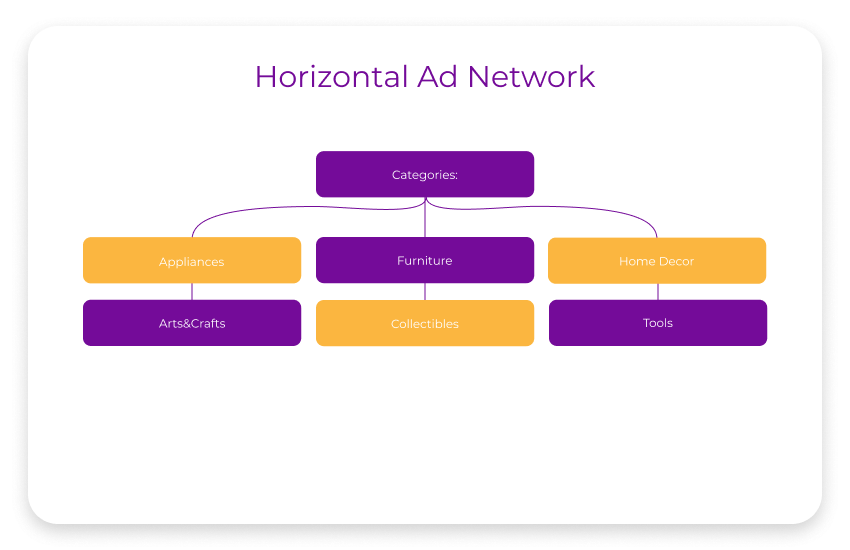 horizontal ad network