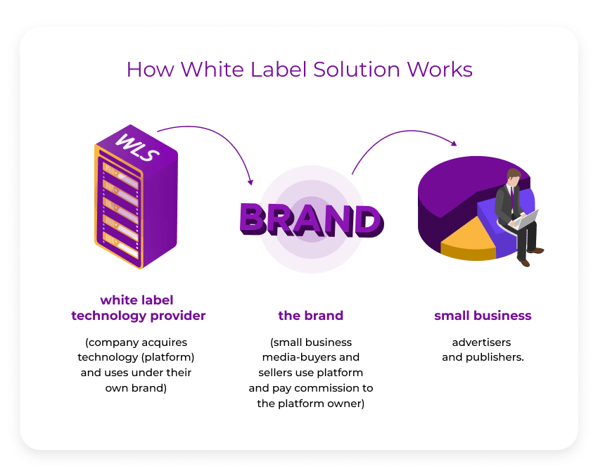 How White Label Solution Works