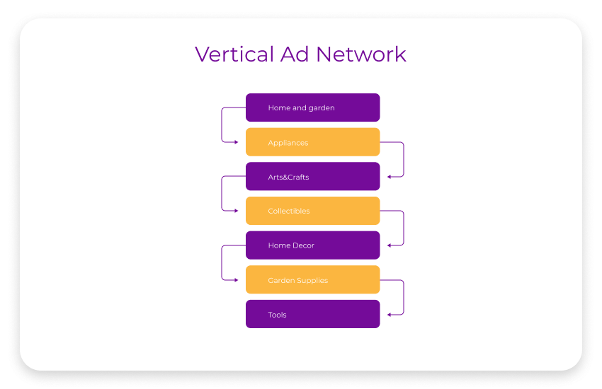 vertical ad network