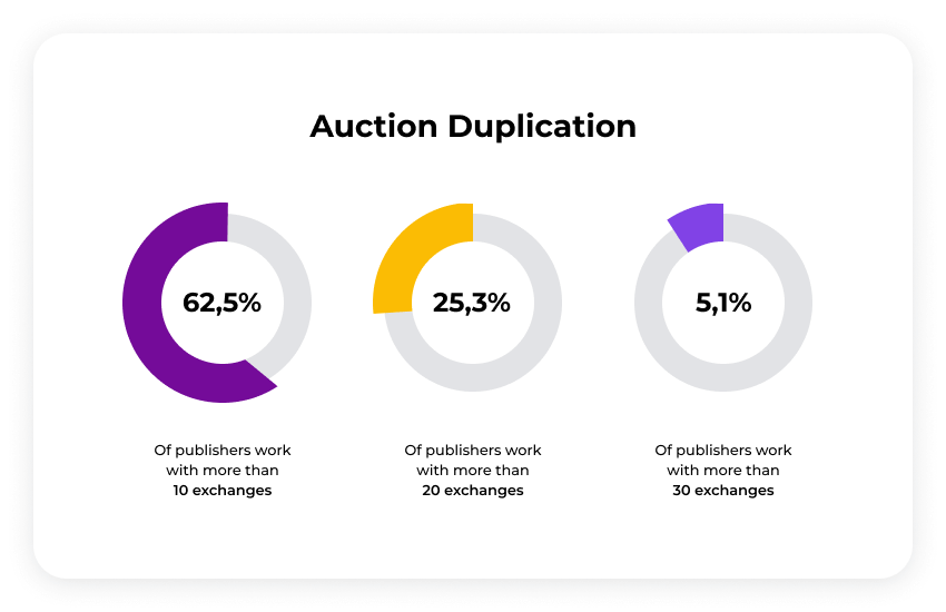 auction duplication
