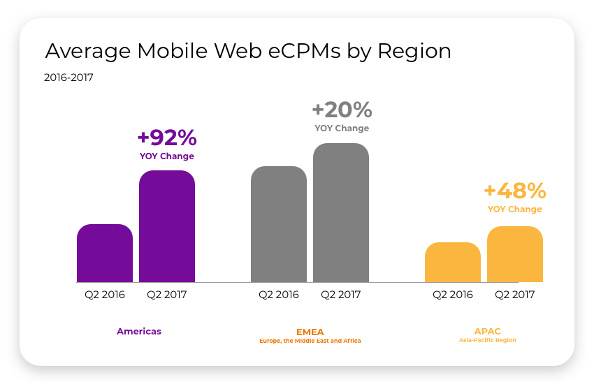 average-mobile-web-eCPMs-picture