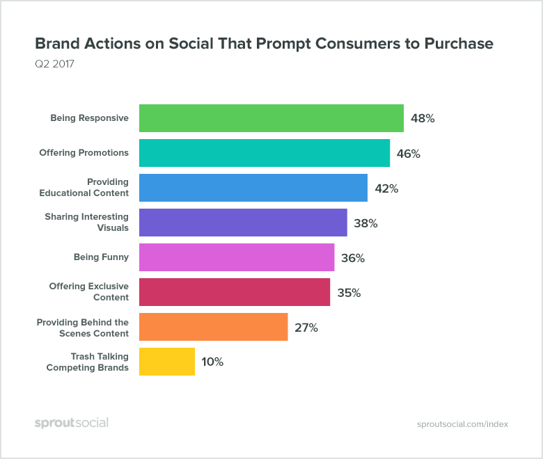 brand actions to make people to purchase