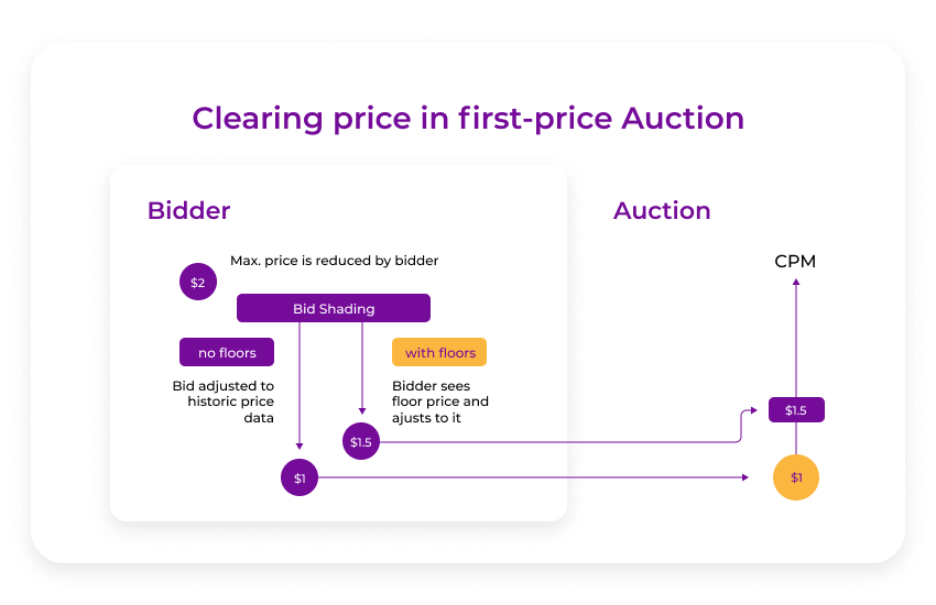 clearing price for the 1st-price auction