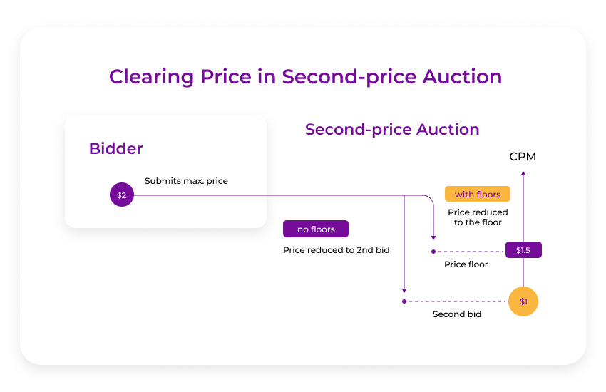 clearing price for the 2nd-price auction