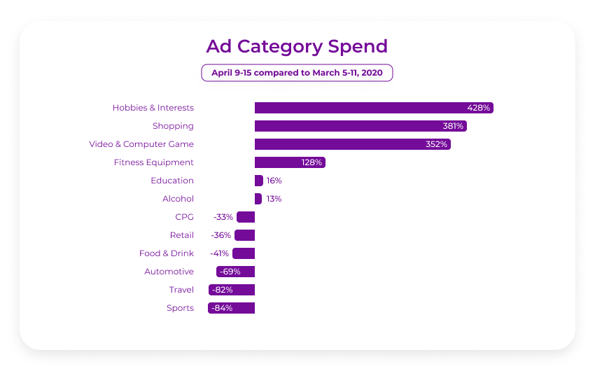 Covid impact on advertising by category