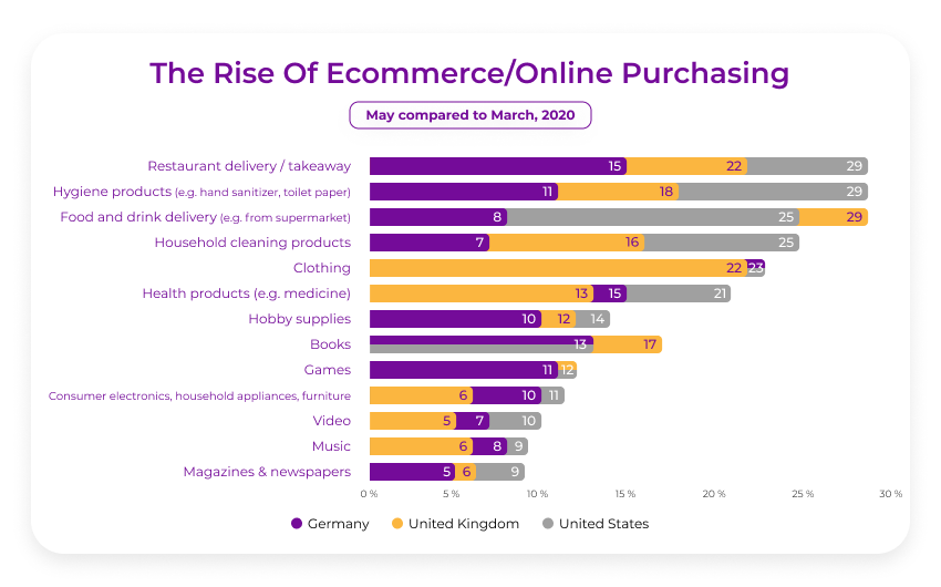 Covid impact on advertising ecommerce