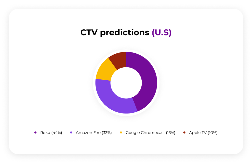 ctv-prediction-america