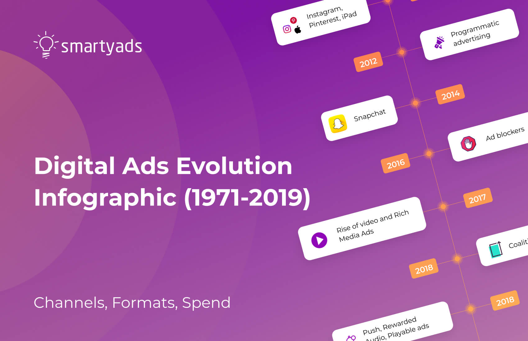 The Evolution of Advertising: From 1971 to Present Days