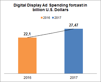 digital-display-ad-spending