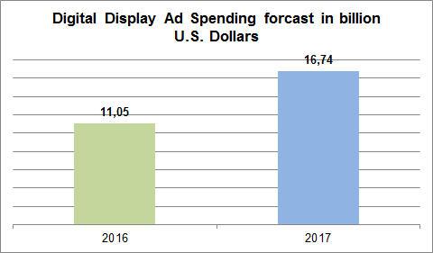 digital-disply-ad-spending-China