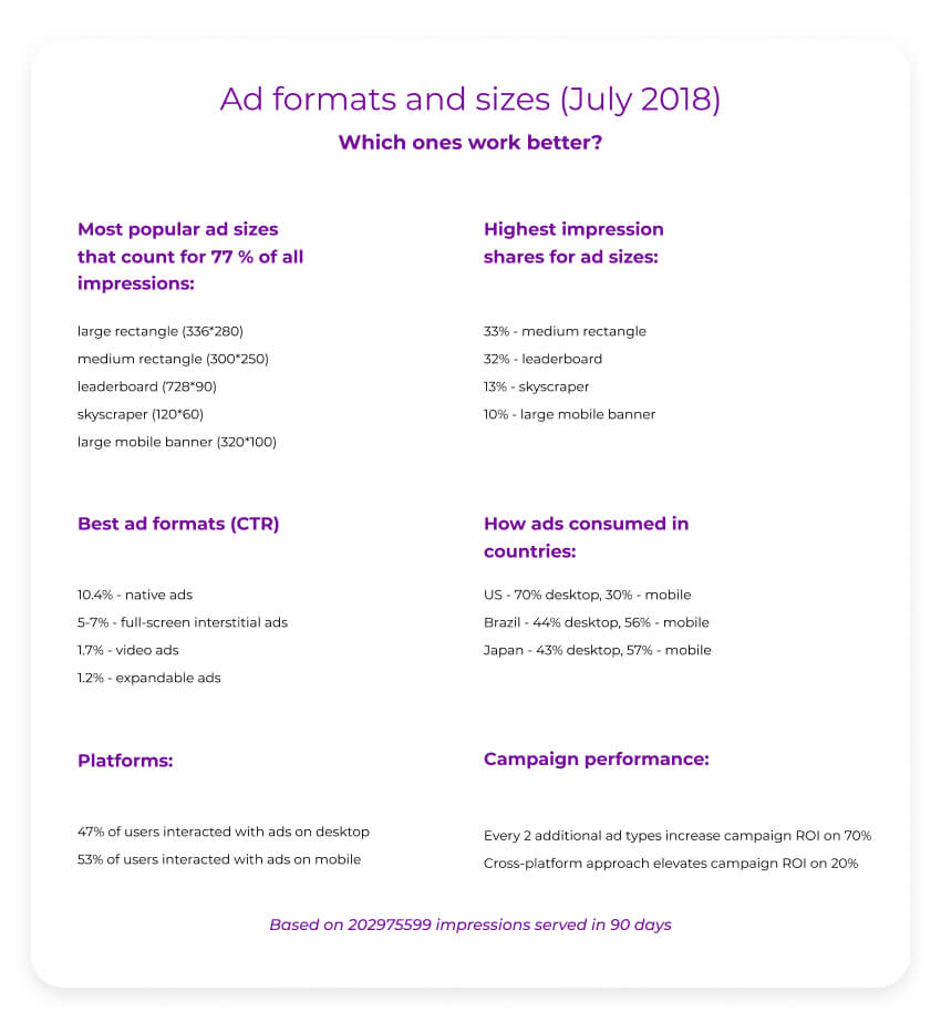 display ad formats and sizes