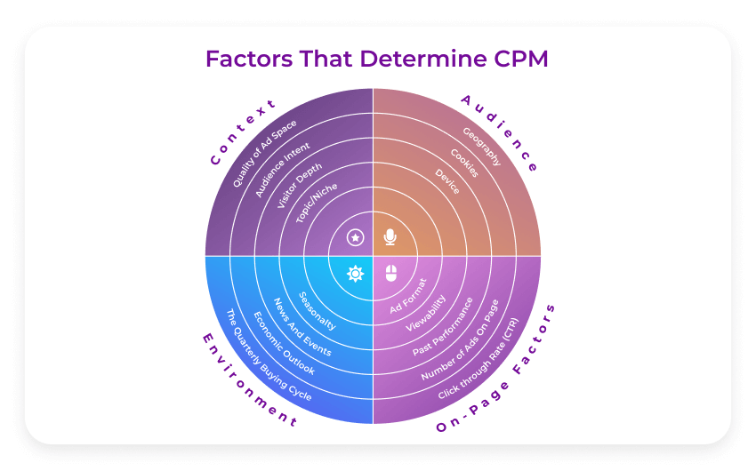 Factors that determine cpm