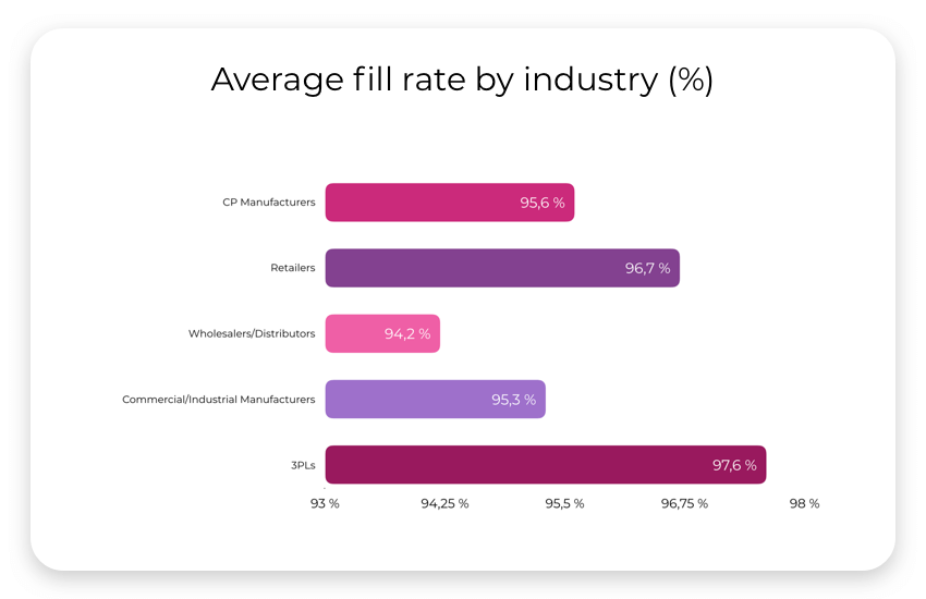 data of fill rate by industry