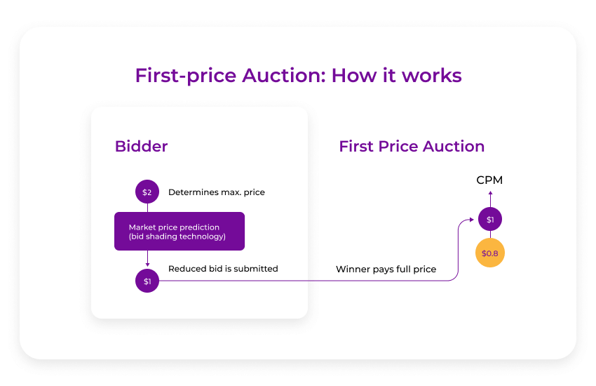 first price auction how it works
