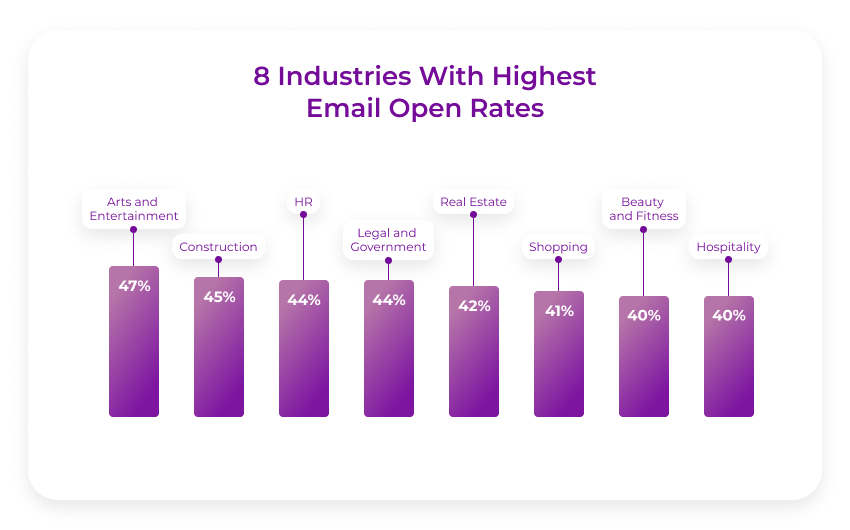 high-email-open-rates