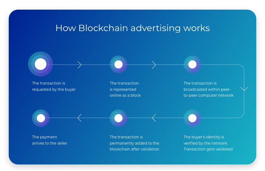 how blockchain advertising works