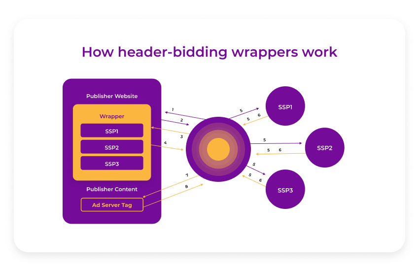 how header bidding wrappers work