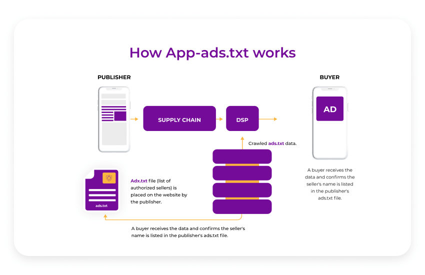 How app-ads.txt works