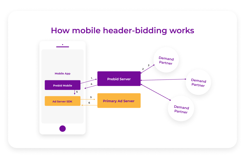 how mobile header bidding works
