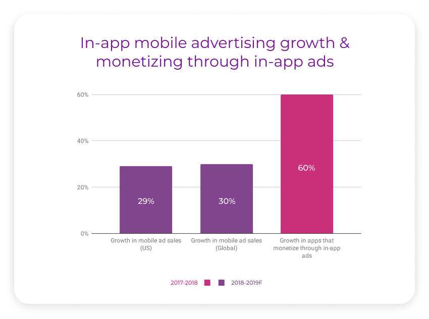 in app mobile advertising growth