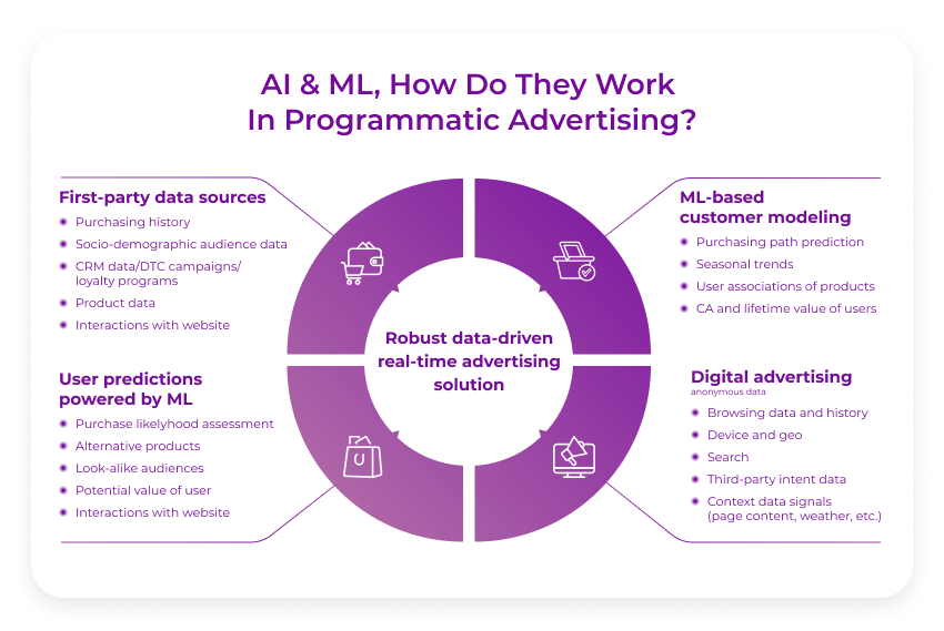 Machine learning advertising in programmatic