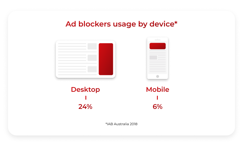 marketing strategy against ad blocking
