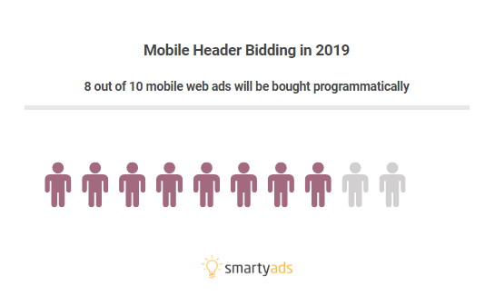 mobile header bidding
