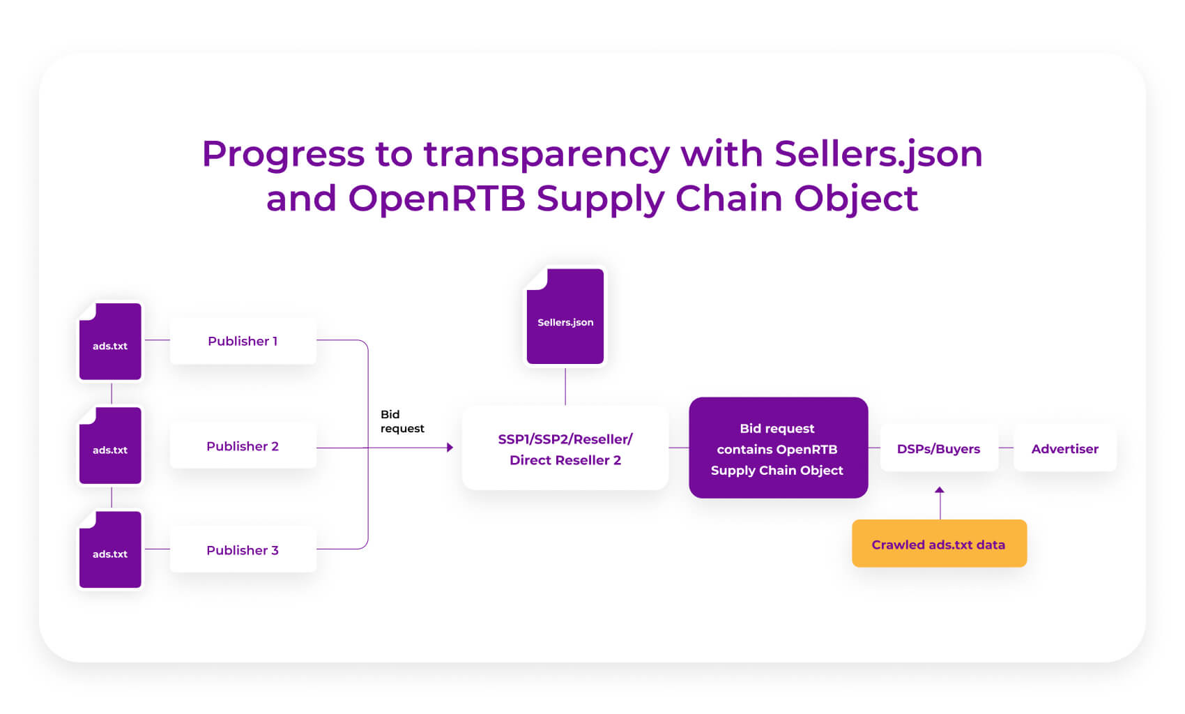 progress to transparency with sellersjson and openrtb supplychain object