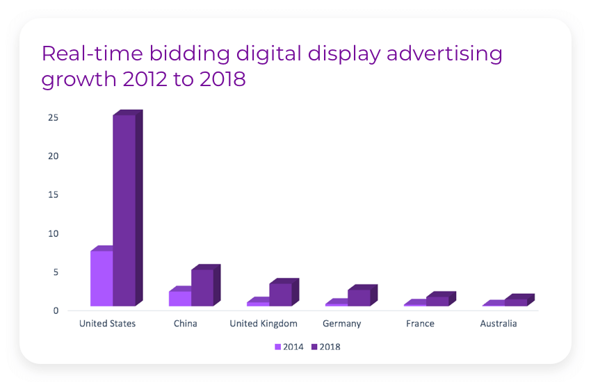 real-time-bidding-digital-display-advertising