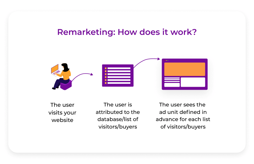 Remarketing how it works