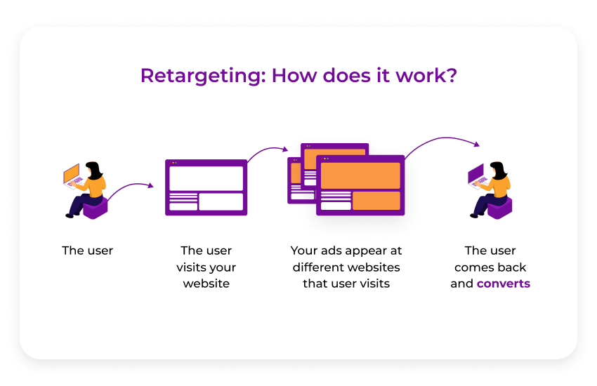 Retargeting how it works