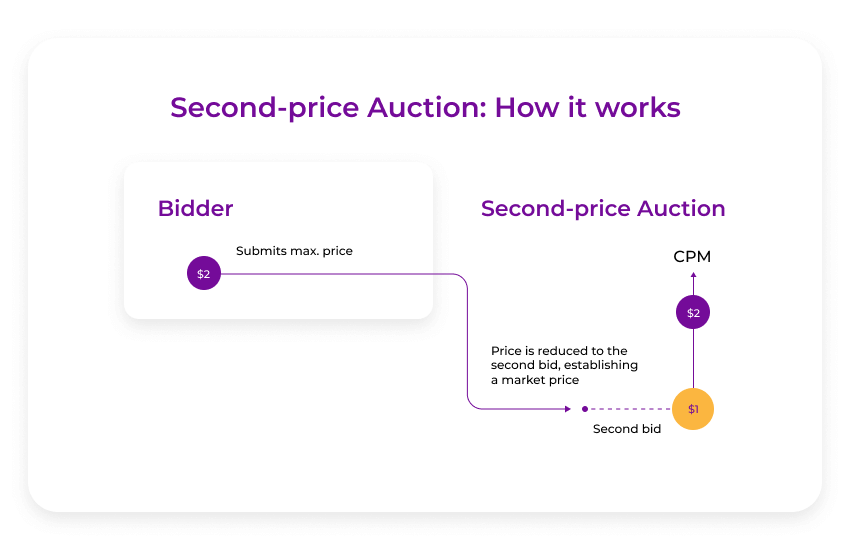 second-price auction how it works